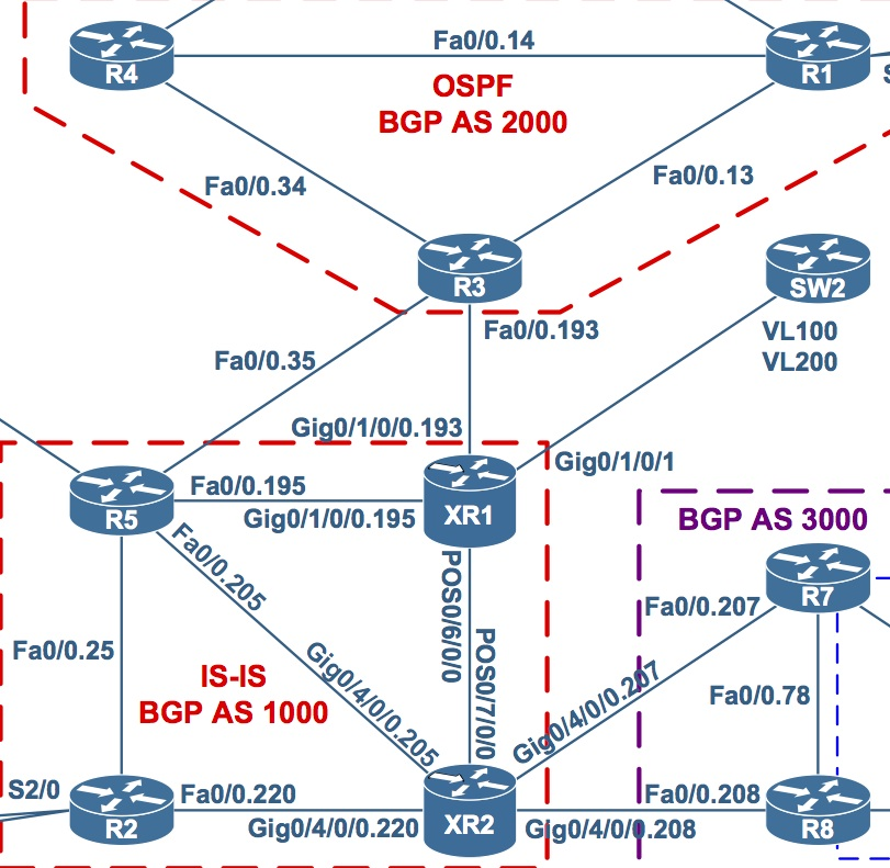 Tidbit: IOS-XR BGP Allocate Label + Some Inter-AS VPNv4 | Come Route