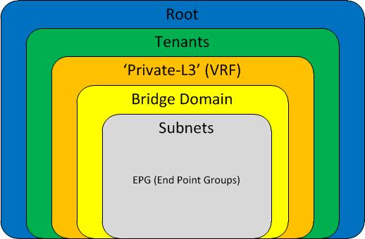 Cisco ACI Bootcamp: Notes and Thoughts Pt 3   Come Route With Me!
