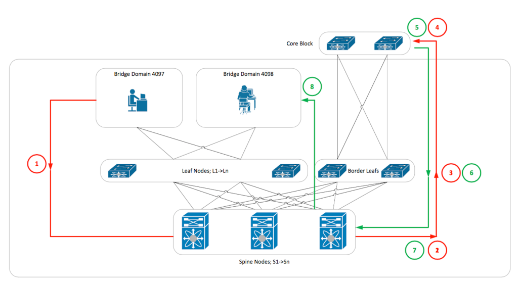 Non-Routed VXLAN Annotated